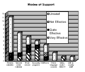 Modes of Support